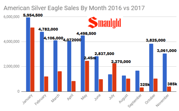 American Silver Eagle sales by Month 2016 vs 2017 through November