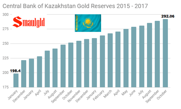 Central Bank of Kazakhstan gold reserves 2015 - 2017 through October