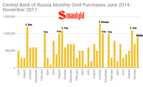 Central Bank of Russia Monthly Gold Purchases June 2014 - November 2017