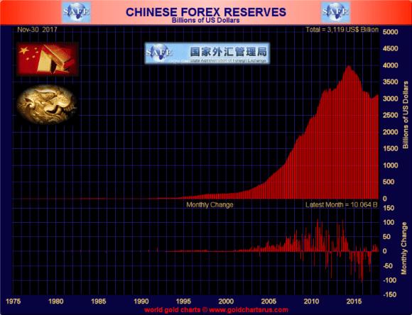 Chinese Foreign Reserves November 30 2017