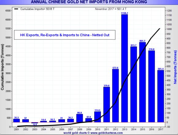 Chinese gold imports through November 2017
