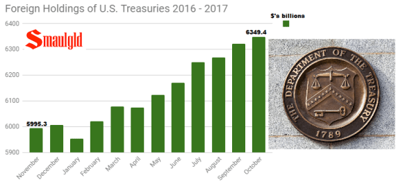 Foreign holdings of Us Treasuries 2016 - 2017 through October