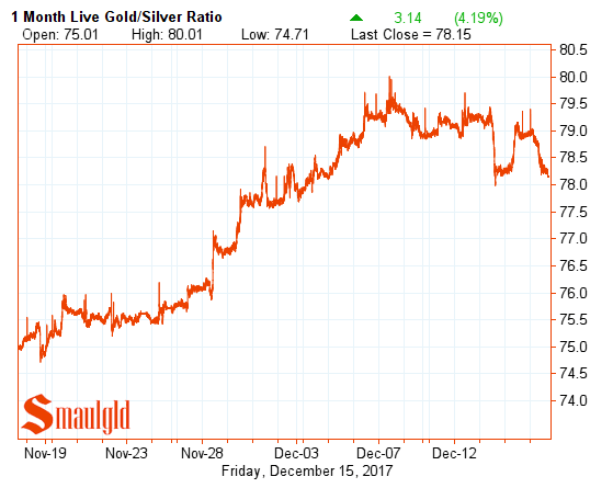 Gold Silver Ratio December 15 2017