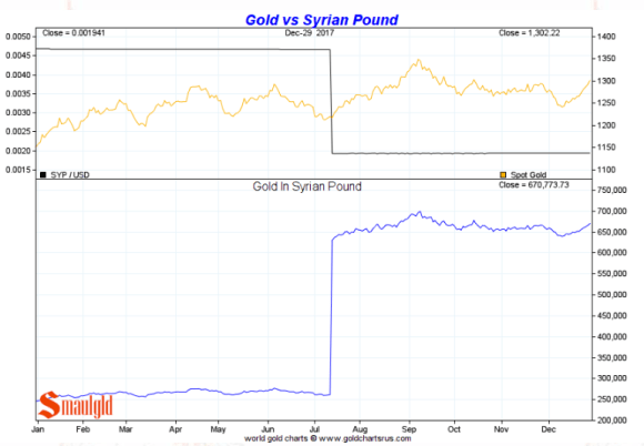 Gold in Syrian Pound full year 2017