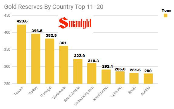 Gold reserves by country top 11-20