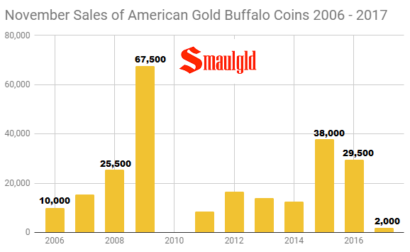 November sales of American Gold Buffalo coins 2006 - 2017