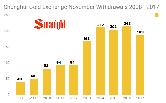 Shanghai Gold Exchange November Withdrawals 2008 - 2017