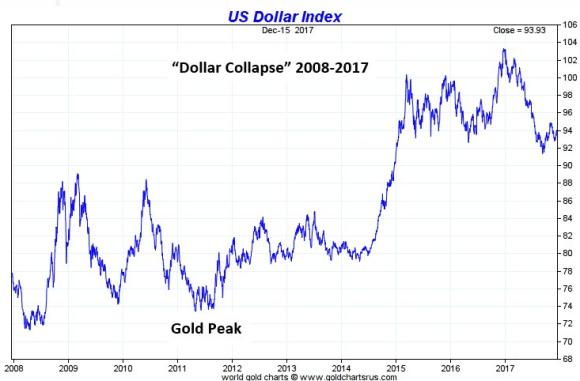 dollar collapse chart 2008 -2017