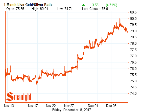 gold silver ratio one month December 8 2017