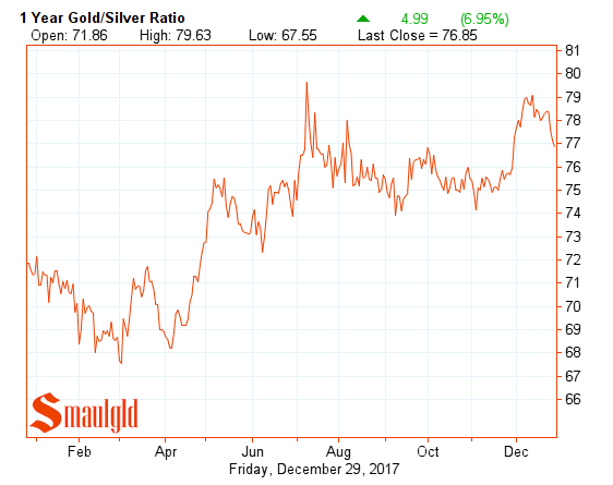 one year gold silver ratio December 29 2017