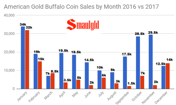 American Gold Buffalo Coin sales by Month 2016 vs 2017 through December