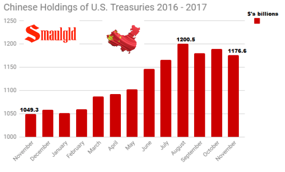 Chinese Holdings of U.S. Treasuries November 2016 - November 2017