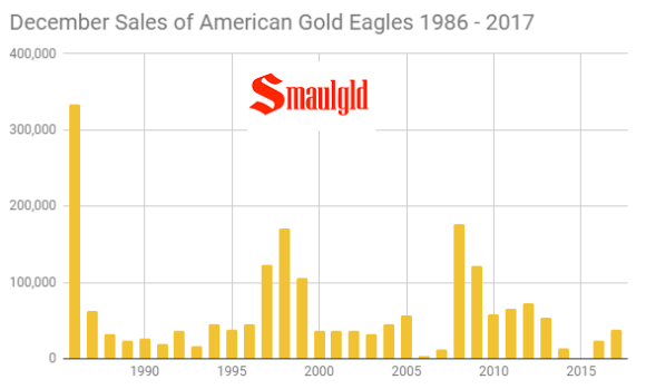 December Sales of American Gold Eagles 1986 - 2017