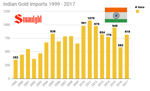 Indian gold Imports 1999 - 2017 through November