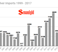 Indian silver imports 1999-2017 through November