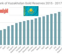 Kazakhstan gold reserves November 2017