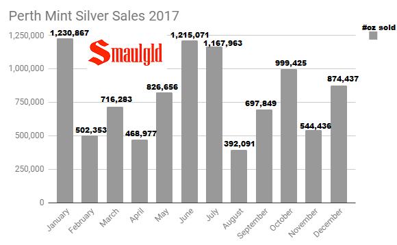 Perth Mint Silver Sales 2017
