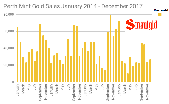 Perth Mint gold sales January 2014 December 2017