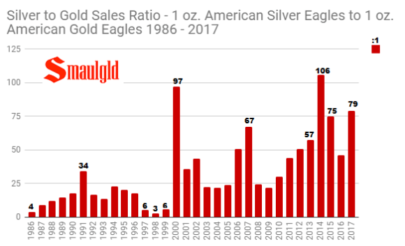 Silver to Gold Sales ratio 1986 - 2017 final