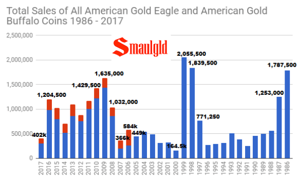 Total sales of all american gold buffalo and american gold eagle coins through December 2017