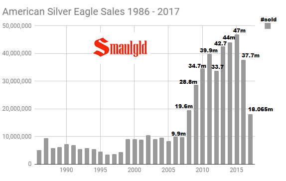 American Silver eagle sales 1986 - 2017 through December