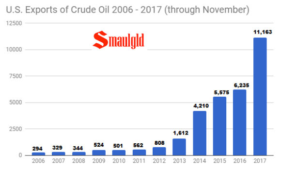 Annual U.S. Exports of Crude Oil 2006 - 2017 -through November