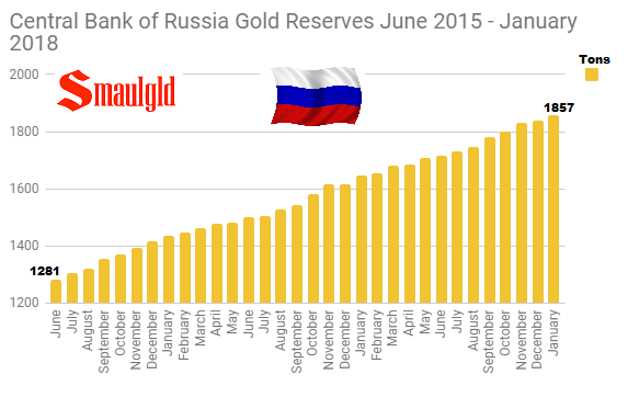 Central Bank of Russia Gold Reserves June 2015 - January 2018