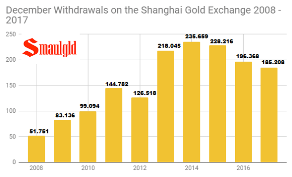 December withdrawals on the Shanghai Gold Exchange 2008 - 2017