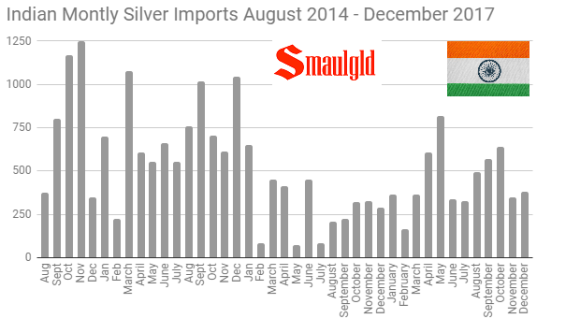 Indian Monthly silver imports 2014 - 2017 through December