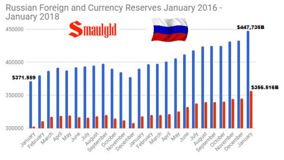 Russian Foreign and Currency Reserves January 2016 - January 2018