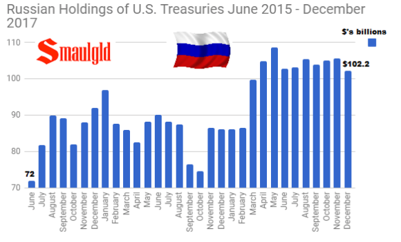 Russian Holdings of U.S. Treasuries June 2015 - December 2017