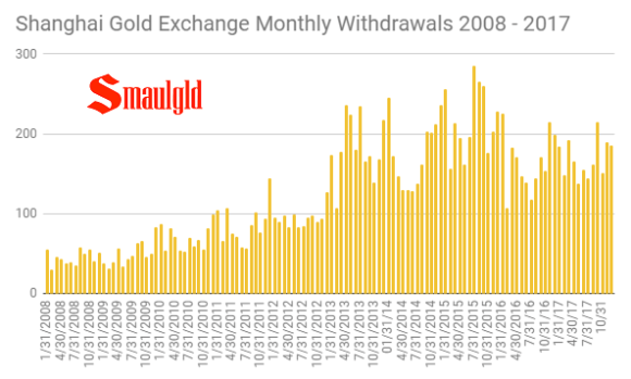 shanghai gold exchange monthly withdrawals 2008 - 2017 final