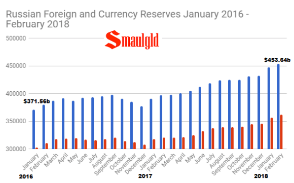 Russian Foreign and Currency reserves January 2016 -February 2018