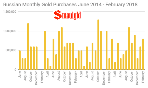 Russian Monthly Gold Purchases June 2014 - February 2018