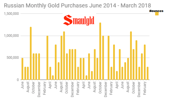 Russian Monthly Gold Purchases June 2014 -March 2018