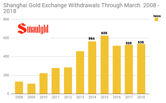 Shanghai Gold Exchange withdrawals through March 2008 - 2018