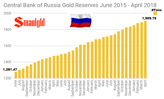 Central Bank of Russia Gold Reserves June 2015 - April 2018