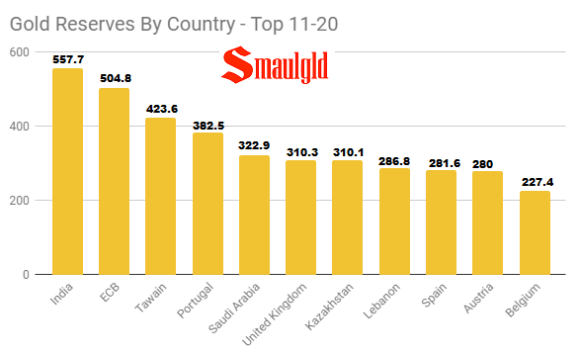 Gold reserves by country top 11-20 May 1 2018