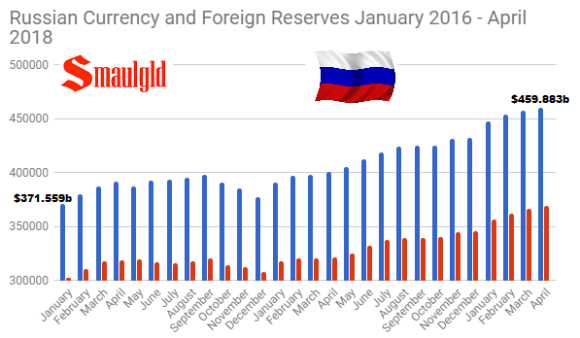 Russian Foreign and Currency reserves January 2016 - April 2018
