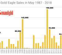 American Gold Eagle Sales 1987 - 2018 in May