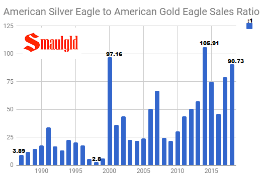 American Silver Eagle to Gold Eagle Raio 1986-2018 (may)