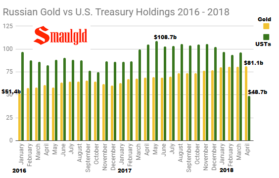 Russian Gold vs U.S. Treasury Holdings 2016 - 2018 through April
