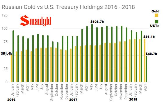 Russian Gold vs U.S. Treasury Holdings 2016 - 2018 through April