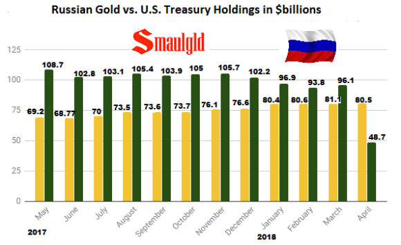 Russian Gold vs US Treasury Holdings 2017- 2018 April