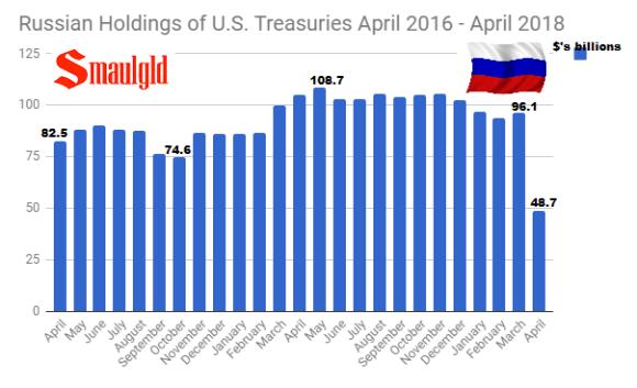 Russian Holdings of U.S. Treasuries April 2016 - April 2018