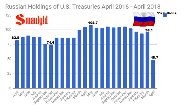 Russian Holdings of U.S. Treasuries April 2016 - April 2018