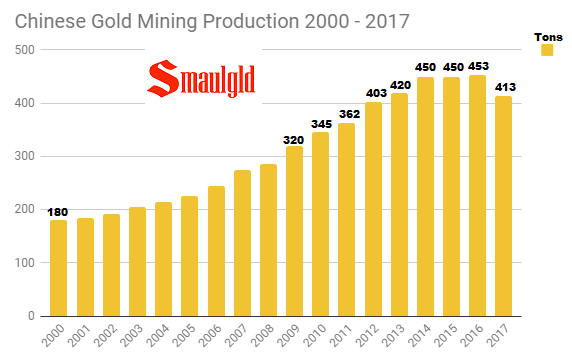 Chinese Gold mining production 2000 - 2017