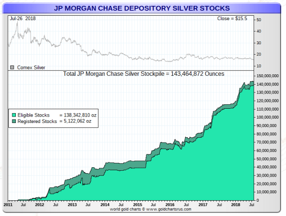 JPMorgan Silver stocks