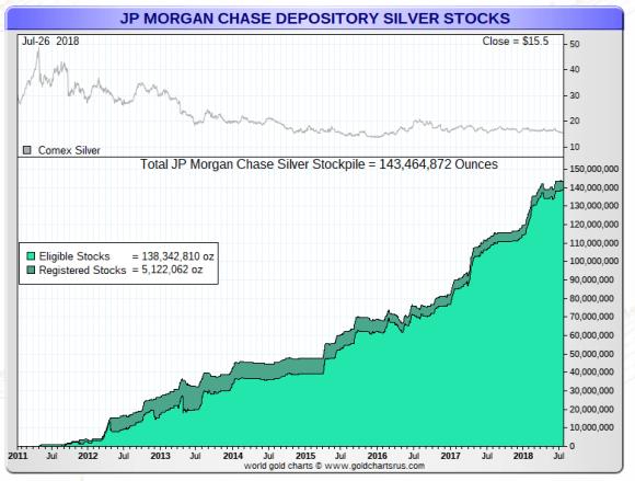 JPMorgan Silver stocks