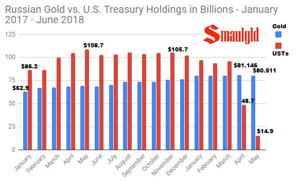Russian Gold vs U.S. Treasury Holdings January 2017 - 2018 through May